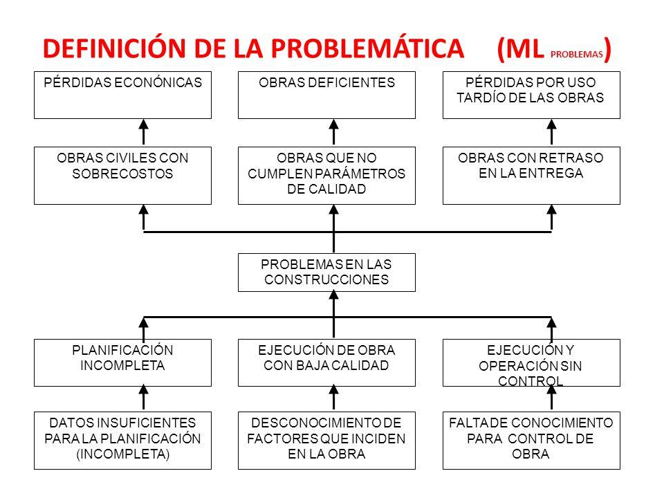 DEFINICIÓN DE LA PROBLEMÁTICA (ML PROBLEMAS ) PROBLEMAS EN LAS CONSTRUCCIONES PLANIFICACIÓN INCOMPLETA EJECUCIÓN DE OBRA CON BAJA CALIDAD EJECUCIÓN Y OPERACIÓN SIN CONTROL DATOS INSUFICIENTES PARA LA PLANIFICACIÓN (INCOMPLETA) DESCONOCIMIENTO DE FACTORES QUE INCIDEN EN LA OBRA FALTA DE CONOCIMIENTO PARA CONTROL DE OBRA PÉRDIDAS ECONÓNICASOBRAS DEFICIENTESPÉRDIDAS POR USO TARDÍO DE LAS OBRAS OBRAS CIVILES CON SOBRECOSTOS OBRAS QUE NO CUMPLEN PARÁMETROS DE CALIDAD OBRAS CON RETRASO EN LA ENTREGA