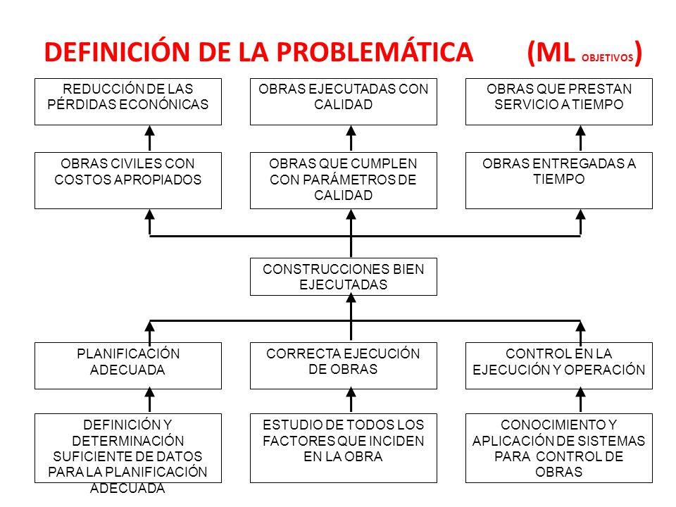 DEFINICIÓN DE LA PROBLEMÁTICA (ML OBJETIVOS ) CONSTRUCCIONES BIEN EJECUTADAS PLANIFICACIÓN ADECUADA CORRECTA EJECUCIÓN DE OBRAS CONTROL EN LA EJECUCIÓN Y OPERACIÓN DEFINICIÓN Y DETERMINACIÓN SUFICIENTE DE DATOS PARA LA PLANIFICACIÓN ADECUADA ESTUDIO DE TODOS LOS FACTORES QUE INCIDEN EN LA OBRA CONOCIMIENTO Y APLICACIÓN DE SISTEMAS PARA CONTROL DE OBRAS REDUCCIÓN DE LAS PÉRDIDAS ECONÓNICAS OBRAS EJECUTADAS CON CALIDAD OBRAS QUE PRESTAN SERVICIO A TIEMPO OBRAS CIVILES CON COSTOS APROPIADOS OBRAS QUE CUMPLEN CON PARÁMETROS DE CALIDAD OBRAS ENTREGADAS A TIEMPO