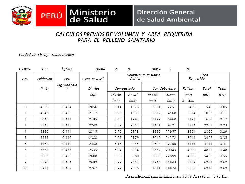 CALCULOS PREVIOS DE VOLUMEN Y AREA REQUERIDA PARA EL RELLENO SANITARIO Ciudad de Lircay - Huancavelica D com=400kg/m3rpob=2 %rbas=1% APoPoblaci ó nPPC