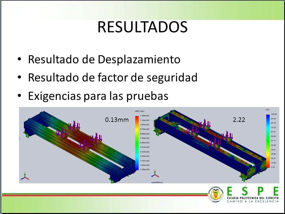 RESULTADOS Resultado de Desplazamiento Resultado de factor de seguridad Exigencias para las pruebas 0.13mm2.22