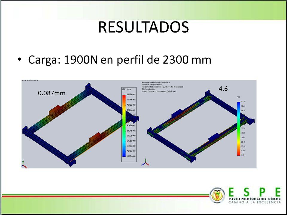 RESULTADOS Carga: 1900N en perfil de 2300 mm 0.087mm 4.6