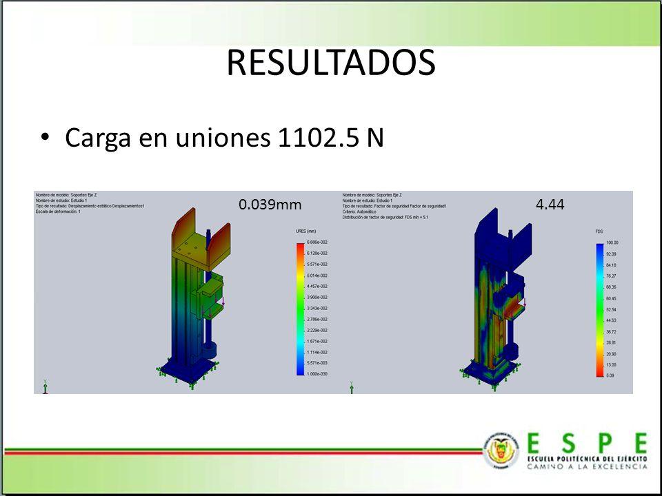 RESULTADOS Carga en uniones 1102.5 N 0.039mm4.44