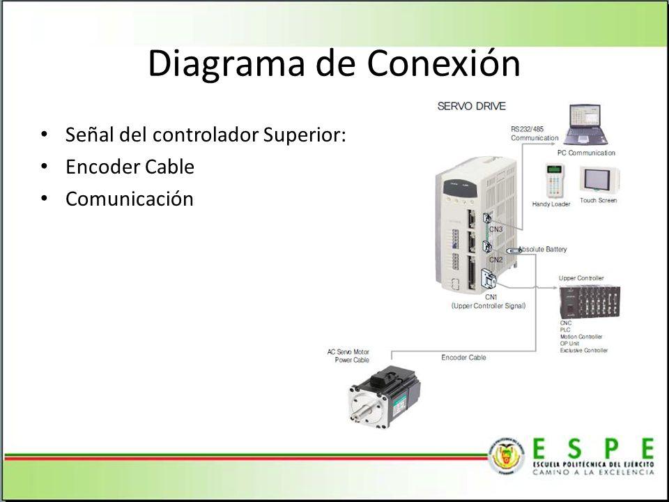 Señal del controlador Superior: Encoder Cable Comunicación