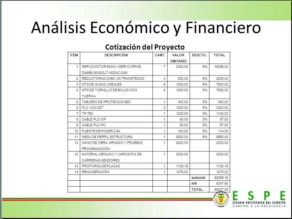 Análisis Económico y Financiero Cotización del Proyecto ITEMDESCRIPCIÓNCANT.
