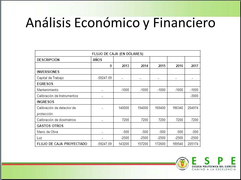 Análisis Económico y Financiero FLUJO DE CAJA (EN DÓLARES) DESCRIPCIÓNAÑOS 020132014201520162017 INVERSIONES Capital de Trabajo-59247.09----- EGRESOS