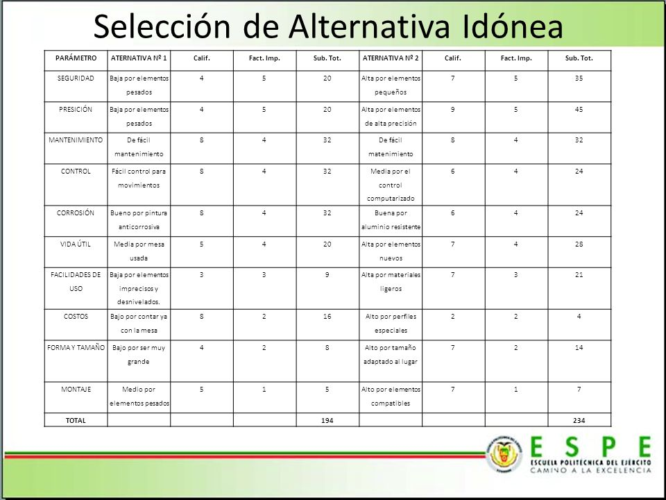Selección de Alternativa Idónea PARÁMETROATERNATIVA Nº 1Calif.Fact.