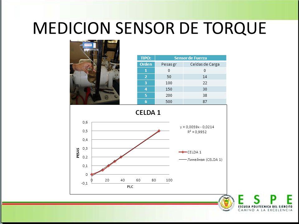 MEDICION SENSOR DE TORQUE TIPO:Sensor de Fuerza OrdenPesas grCeldas de Carga 100 25014 310022 415030 520038 650087
