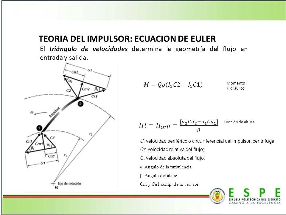 ALTURA UTIL DE UNA BOMBA El cambio del momento angular de las masas dm de entrada y de salida, es igual al par de fuerzas hidráulicas resultantes sobre el impeler, este momento se origina por el impulso del agua de la vena con respecto al eje de rotación.