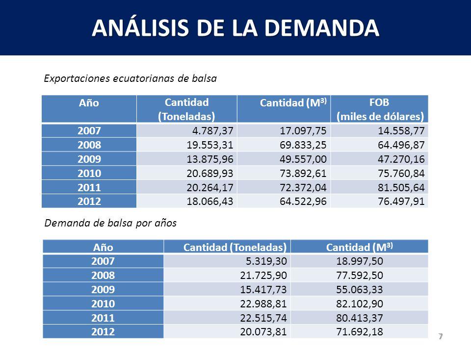 8 8 ANÁLISIS DE LA OFERTA 8 AñoCantidad (Toneladas)Cantidad (M 3) 200821.725,9077.592,50 200915.417,7355.063,33 201022.988,8182.102,90 201122.515,7480.413,37 201220.073,8171.692,18 Oferta de balsa AñoCantidad (Toneladas)Cantidad (M 3) 201321.77877.779,65 201422.17879.208,73 201522.57980.637,80 201622.97982.066,88 201723.37983.495,95 201823.77984.925,03 Oferta proyectada