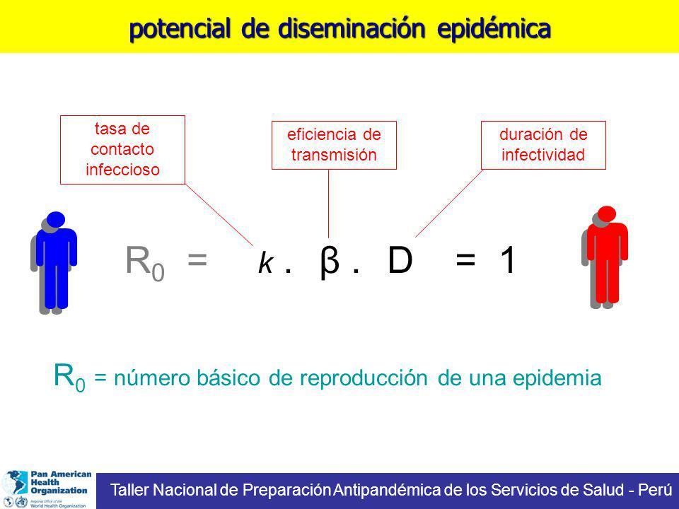 k.β.D= 1 eficiencia de transmisión tasa de contacto infeccioso duración de infectividad R 0 = potencial de diseminación epidémica Taller Nacional de Preparación Antipandémica de los Servicios de Salud - Perú R 0 = número básico de reproducción de una epidemia
