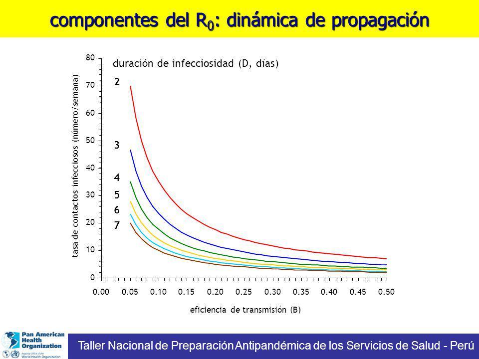 componentes del R 0 : dinámica de propagación duración de infecciosidad (D, días) 2 3 6 5 4 7 Taller Nacional de Preparación Antipandémica de los Serv