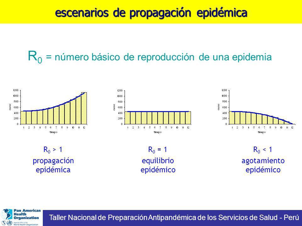 escenarios de propagación epidémica R 0 > 1 propagación epidémica R 0 = 1 equilibrio epidémico R 0 < 1 agotamiento epidémico R 0 = número básico de reproducción de una epidemia Taller Nacional de Preparación Antipandémica de los Servicios de Salud - Perú