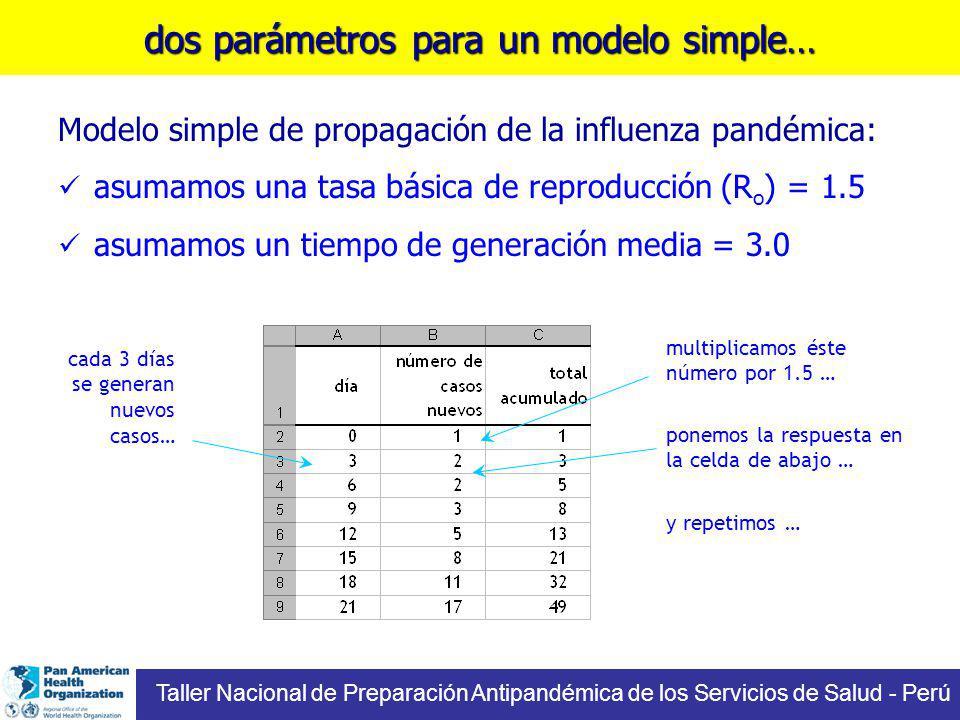 dos parámetros para un modelo simple… Modelo simple de propagación de la influenza pandémica: asumamos una tasa básica de reproducción (R o ) = 1.5 asumamos un tiempo de generación media = 3.0 y repetimos … multiplicamos éste número por 1.5 … ponemos la respuesta en la celda de abajo … cada 3 días se generan nuevos casos… Taller Nacional de Preparación Antipandémica de los Servicios de Salud - Perú