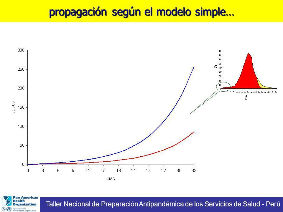propagación según el modelo simple… Taller Nacional de Preparación Antipandémica de los Servicios de Salud - Perú t c