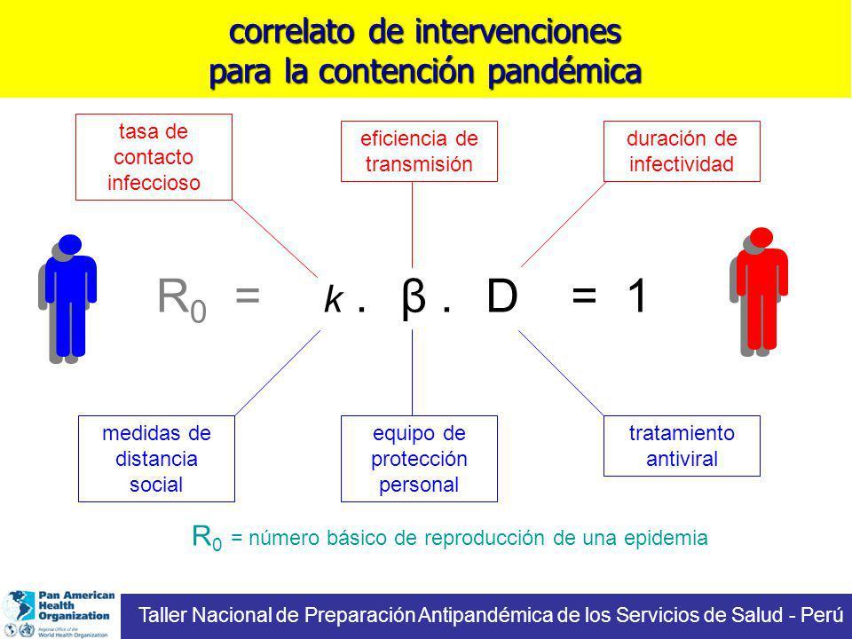 = 1 equipo de protección personal medidas de distancia social k.β.D eficiencia de transmisión tasa de contacto infeccioso duración de infectividad tra