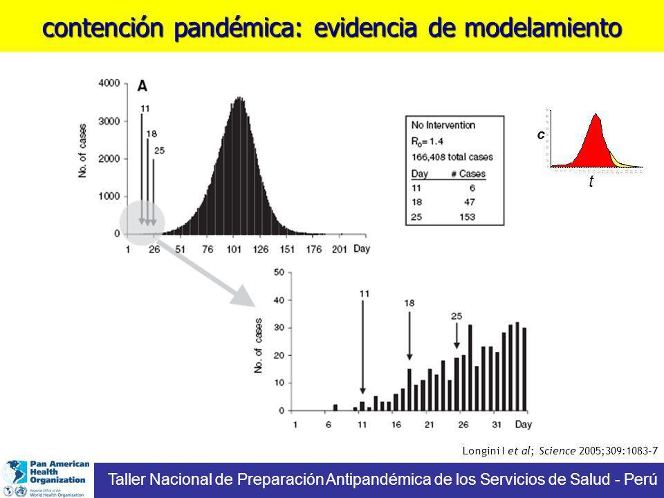 contención pandémica: evidencia de modelamiento t c Taller Nacional de Preparación Antipandémica de los Servicios de Salud - Perú Longini I et al; Science 2005;309:1083-7