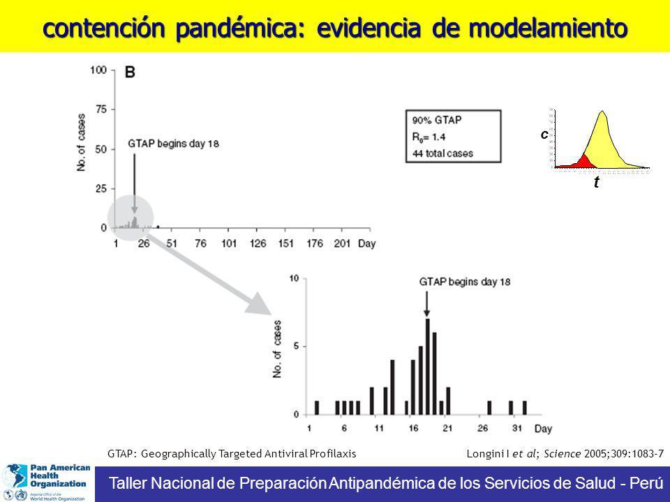 contención pandémica: evidencia de modelamiento GTAP: Geographically Targeted Antiviral Profilaxis Longini I et al; Science 2005;309:1083-7 t c Taller Nacional de Preparación Antipandémica de los Servicios de Salud - Perú