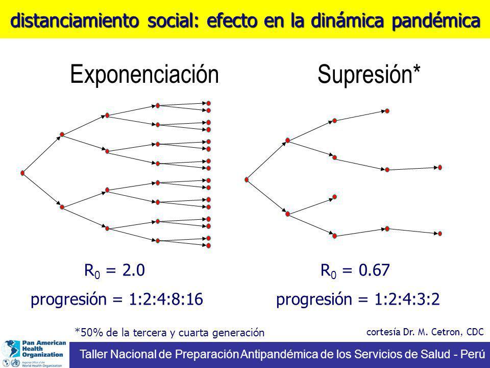 Supresión* R 0 = 0.67 progresión = 1:2:4:3:2 Exponenciación R 0 = 2.0 progresión = 1:2:4:8:16 cortesía Dr. M. Cetron, CDC Taller Nacional de Preparaci