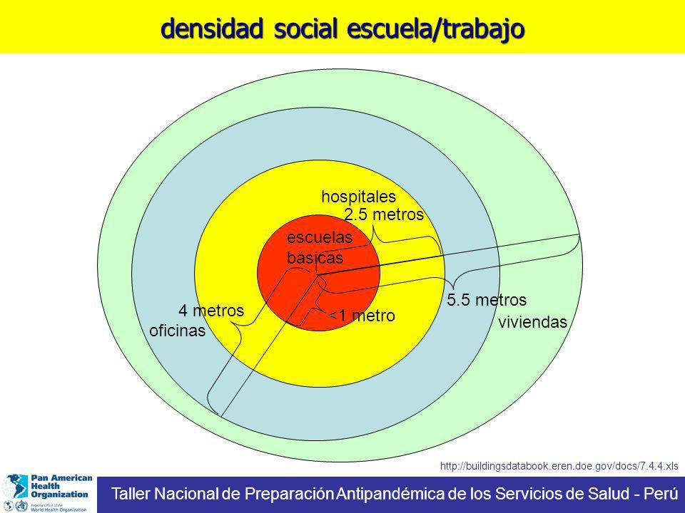escuelas básicas http://buildingsdatabook.eren.doe.gov/docs/7.4.4.xls 2.5 metros hospitales <1 metro 4 metros oficinas densidad social escuela/trabajo Taller Nacional de Preparación Antipandémica de los Servicios de Salud - Perú 5.5 metros viviendas