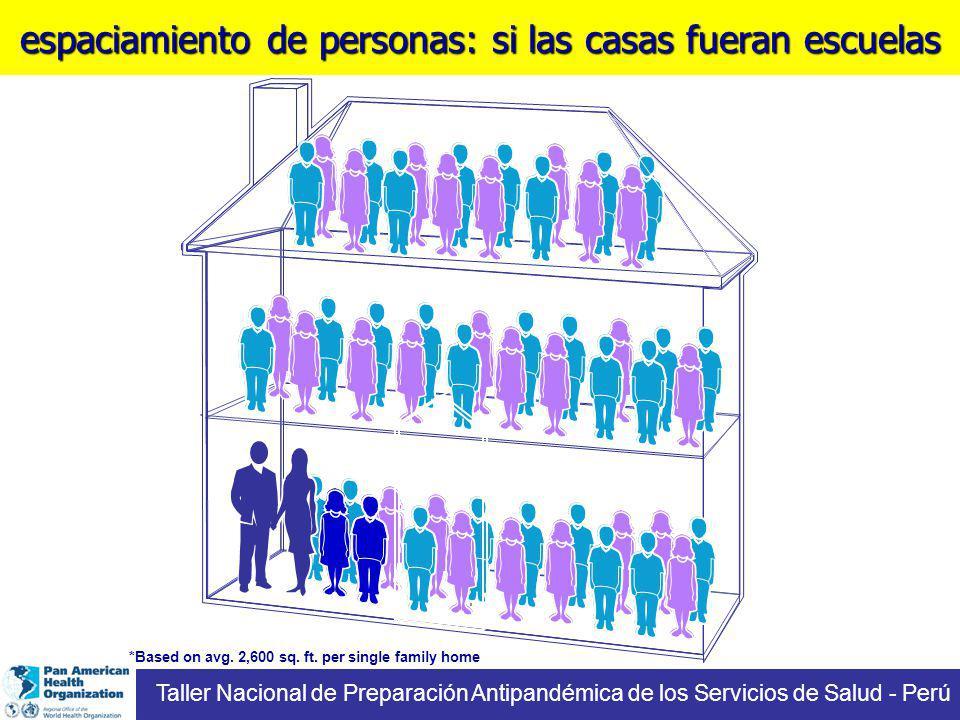 espaciamiento de personas: si las casas fueran escuelas Taller Nacional de Preparación Antipandémica de los Servicios de Salud - Perú *Based on avg. 2