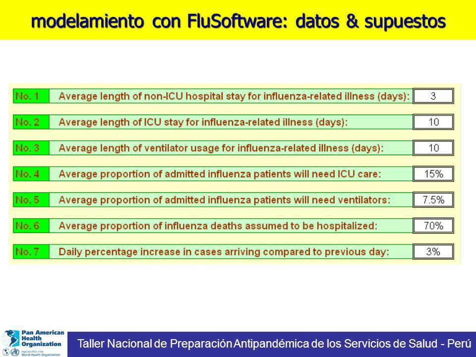 modelamiento con FluSoftware: datos & supuestos Taller Nacional de Preparación Antipandémica de los Servicios de Salud - Perú