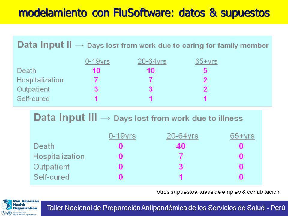 otros supuestos: tasas de empleo & cohabitación modelamiento con FluSoftware: datos & supuestos Taller Nacional de Preparación Antipandémica de los Servicios de Salud - Perú