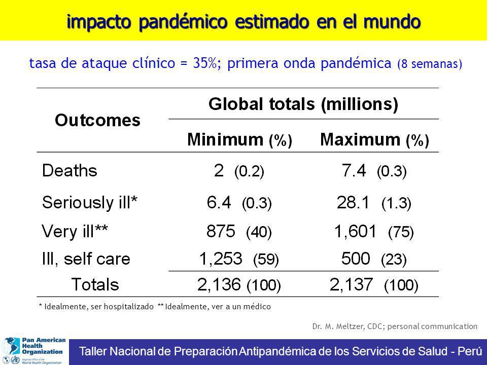 impacto pandémico estimado en el mundo tasa de ataque clínico = 35%; primera onda pandémica (8 semanas) * Idealmente, ser hospitalizado ** Idealmente,