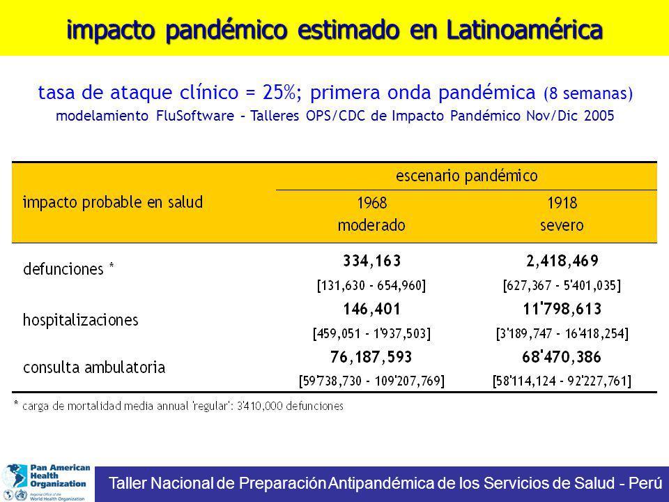 tasa de ataque clínico = 25%; primera onda pandémica (8 semanas) modelamiento FluSoftware – Talleres OPS/CDC de Impacto Pandémico Nov/Dic 2005 impacto pandémico estimado en Latinoamérica Taller Nacional de Preparación Antipandémica de los Servicios de Salud - Perú