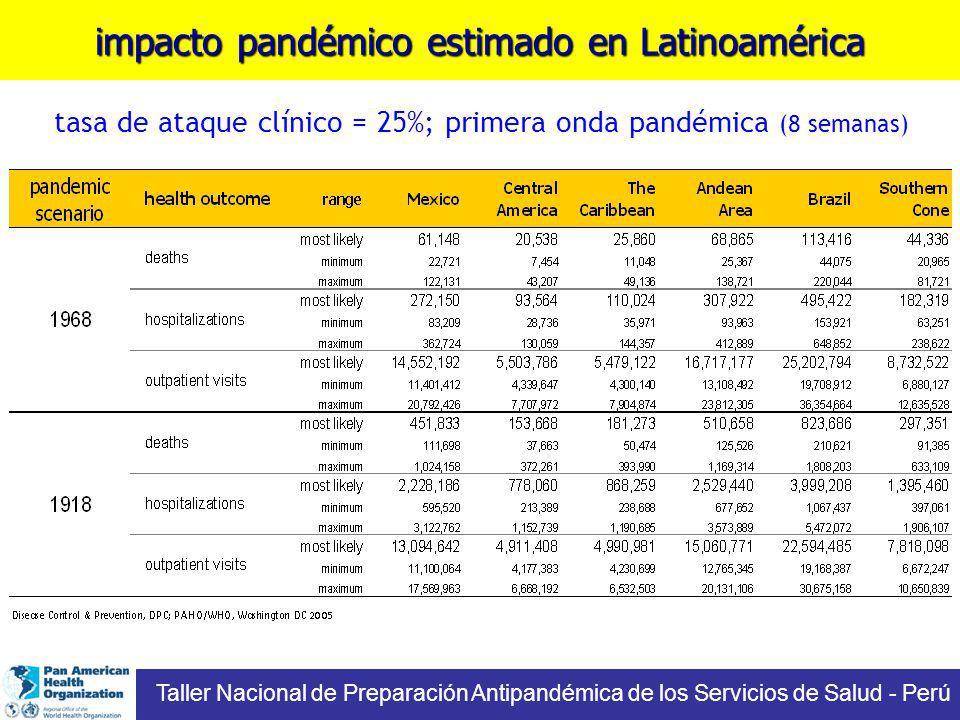 impacto pandémico estimado en Latinoamérica tasa de ataque clínico = 25%; primera onda pandémica (8 semanas) Taller Nacional de Preparación Antipandémica de los Servicios de Salud - Perú