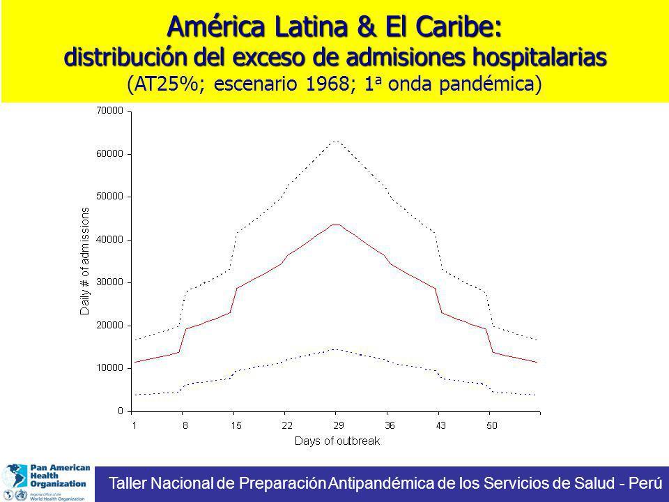 América Latina & El Caribe: distribución del exceso de admisiones hospitalarias América Latina & El Caribe: distribución del exceso de admisiones hospitalarias (AT25%; escenario 1968; 1 a onda pandémica) Taller Nacional de Preparación Antipandémica de los Servicios de Salud - Perú