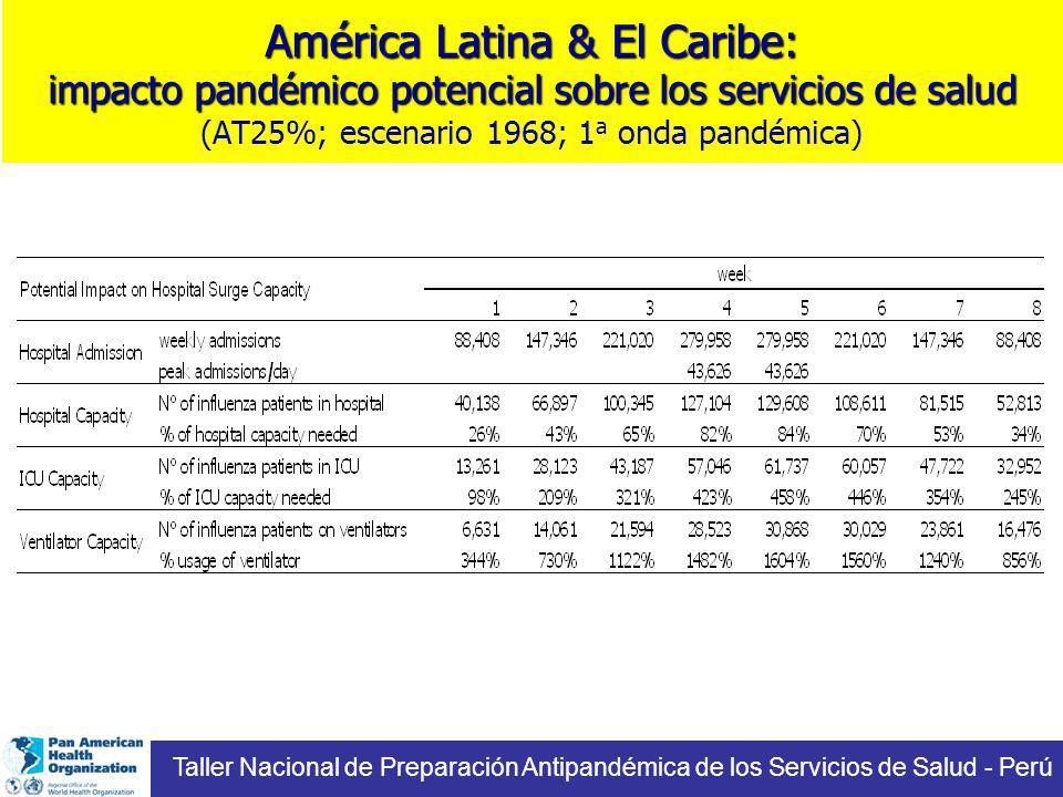 América Latina & El Caribe: impacto pandémico potencial sobre los servicios de salud América Latina & El Caribe: impacto pandémico potencial sobre los servicios de salud (AT25%; escenario 1968; 1 a onda pandémica) Taller Nacional de Preparación Antipandémica de los Servicios de Salud - Perú