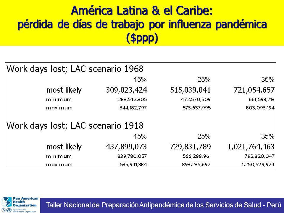 América Latina & el Caribe: pérdida de días de trabajo por influenza pandémica ($ppp) Taller Nacional de Preparación Antipandémica de los Servicios de