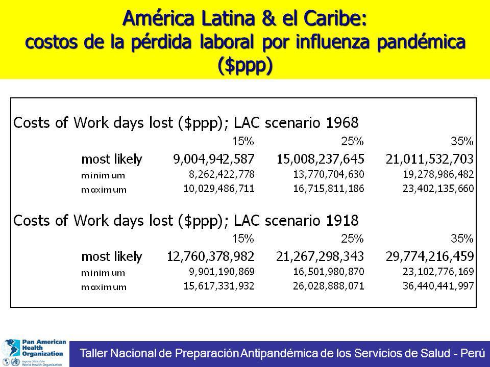América Latina & el Caribe: costos de la pérdida laboral por influenza pandémica ($ppp) Taller Nacional de Preparación Antipandémica de los Servicios