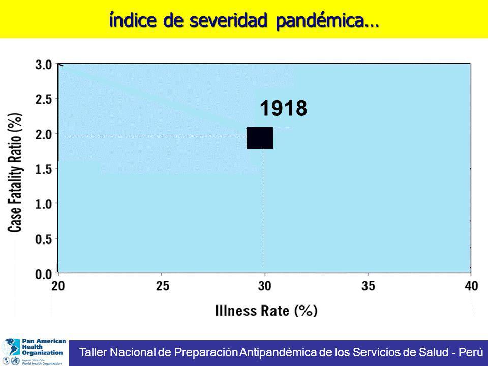 1918 Taller Nacional de Preparación Antipandémica de los Servicios de Salud - Perú índice de severidad pandémica…