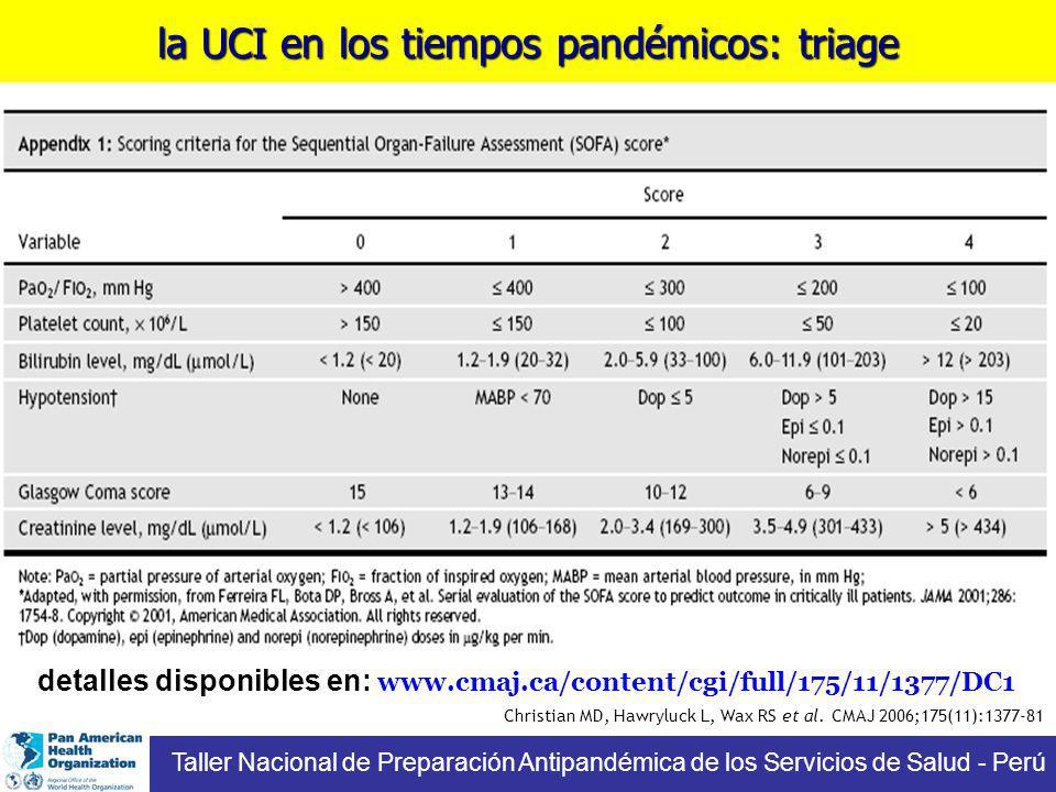 la UCI en los tiempos pandémicos: triage Taller Nacional de Preparación Antipandémica de los Servicios de Salud - Perú Christian MD, Hawryluck L, Wax RS et al.