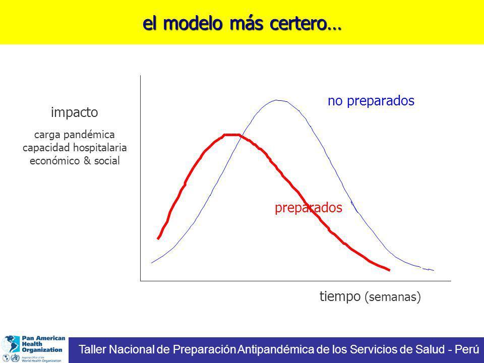 el modelo más certero… tiempo (semanas) impacto carga pandémica capacidad hospitalaria económico & social no preparados preparados Taller Nacional de Preparación Antipandémica de los Servicios de Salud - Perú