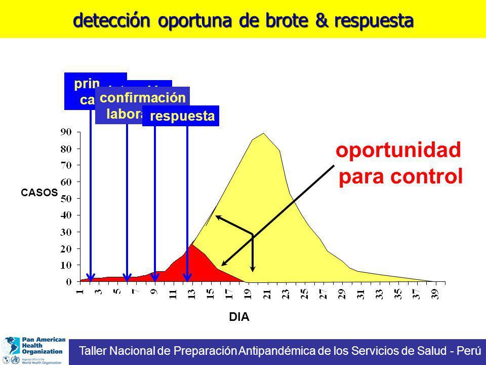 DIA CASOS oportunidad para control primer caso detección reporte confirmación laboratorio respuesta detección oportuna de brote & respuesta Taller Nacional de Preparación Antipandémica de los Servicios de Salud - Perú