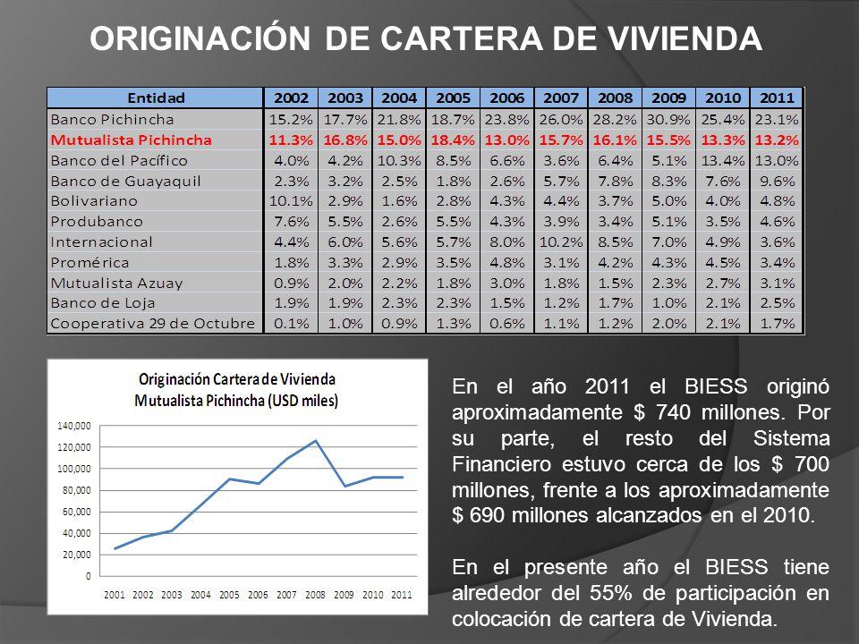 ORIGINACIÓN DE CARTERA DE VIVIENDA En el año 2011 el BIESS originó aproximadamente $ 740 millones. Por su parte, el resto del Sistema Financiero estuv