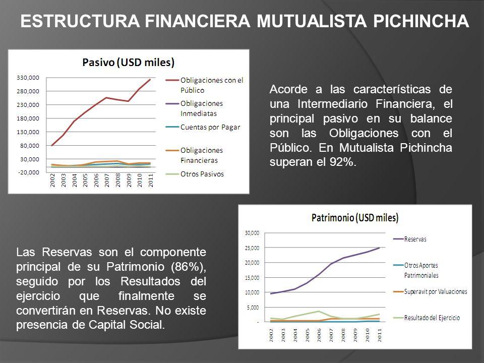 Acorde a las características de una Intermediario Financiera, el principal pasivo en su balance son las Obligaciones con el Público. En Mutualista Pic