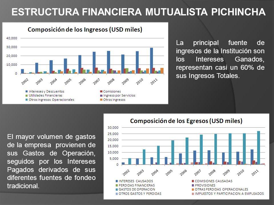 La principal fuente de ingresos de la Institución son los Intereses Ganados, representan casi un 60% de sus Ingresos Totales. El mayor volumen de gast