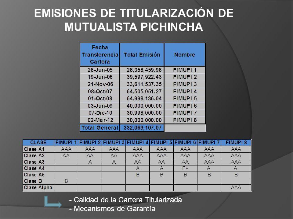 EMISIONES DE TITULARIZACIÓN DE MUTUALISTA PICHINCHA - Calidad de la Cartera Titularizada - Mecanismos de Garantía