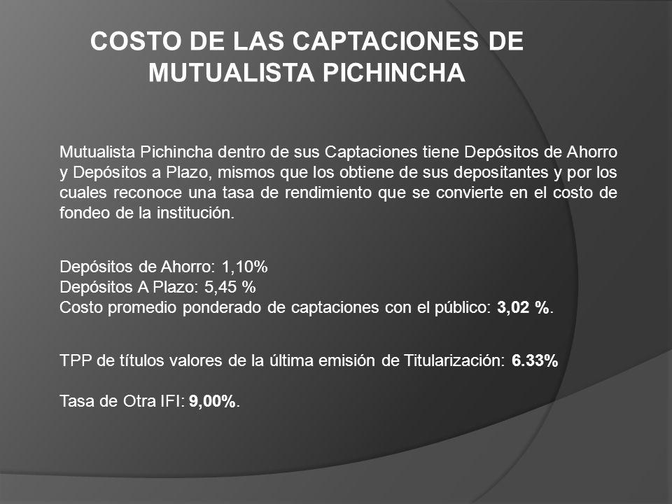 COSTO DE LAS CAPTACIONES DE MUTUALISTA PICHINCHA Mutualista Pichincha dentro de sus Captaciones tiene Depósitos de Ahorro y Depósitos a Plazo, mismos