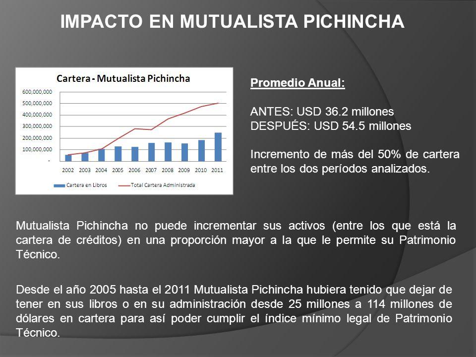 IMPACTO EN MUTUALISTA PICHINCHA Promedio Anual: ANTES: USD 36.2 millones DESPUÉS: USD 54.5 millones Incremento de más del 50% de cartera entre los dos