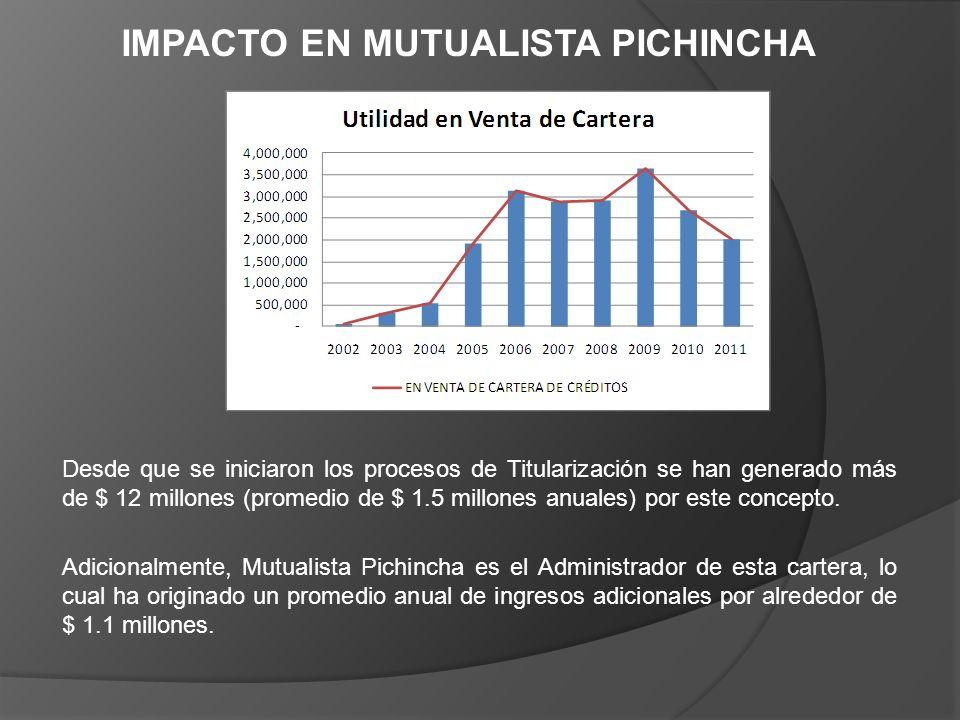 Desde que se iniciaron los procesos de Titularización se han generado más de $ 12 millones (promedio de $ 1.5 millones anuales) por este concepto. Adi