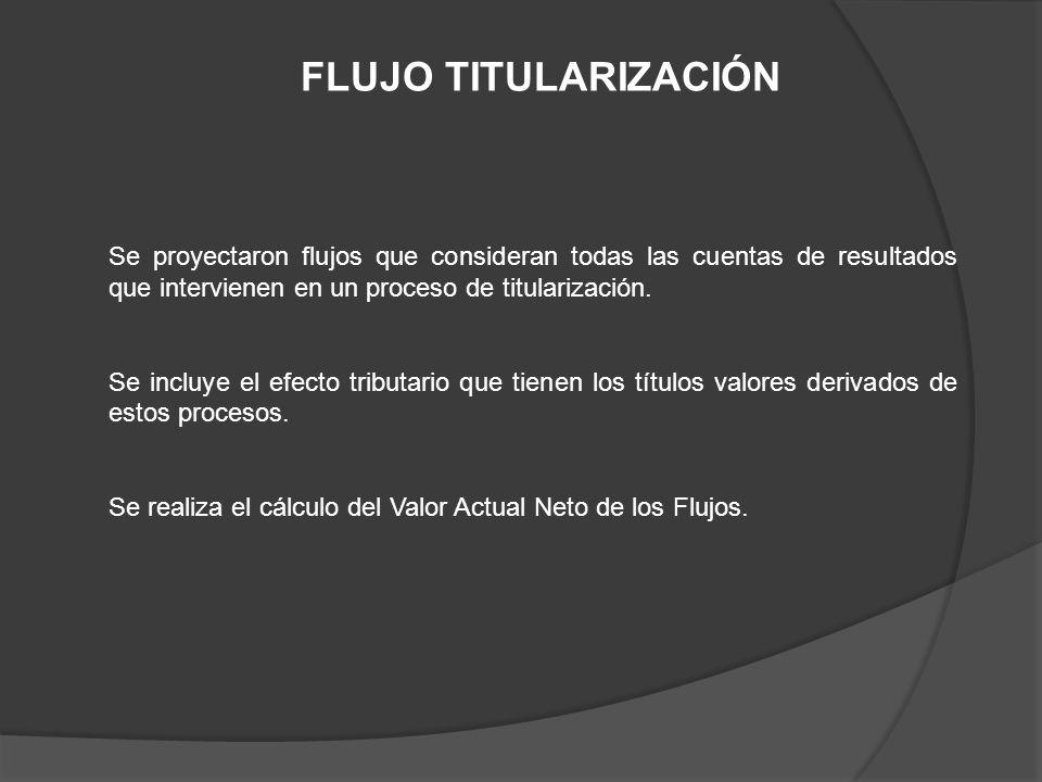 Se proyectaron flujos que consideran todas las cuentas de resultados que intervienen en un proceso de titularización. Se incluye el efecto tributario