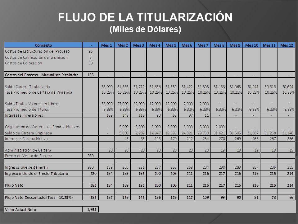 FLUJO DE LA TITULARIZACIÓN (Miles de Dólares)