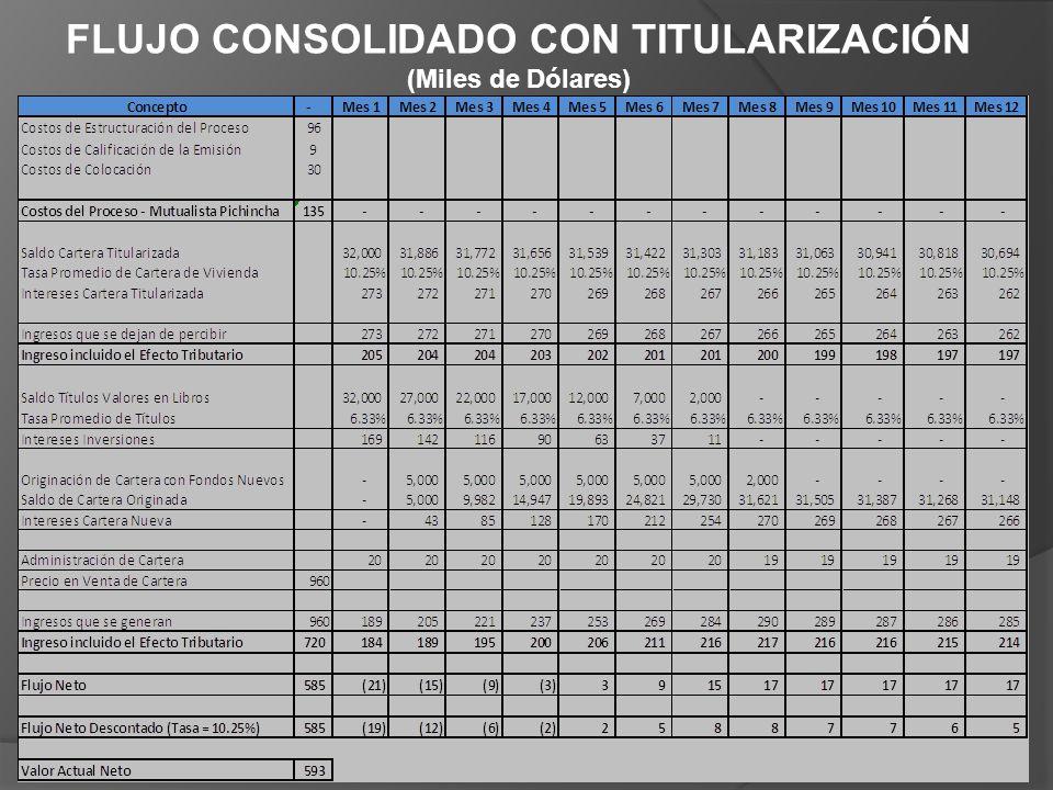 FLUJO CONSOLIDADO CON TITULARIZACIÓN (Miles de Dólares)