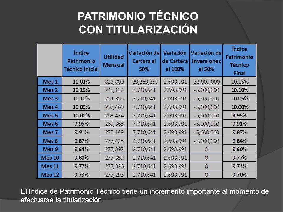 PATRIMONIO TÉCNICO CON TITULARIZACIÓN El Índice de Patrimonio Técnico tiene un incremento importante al momento de efectuarse la titularización.