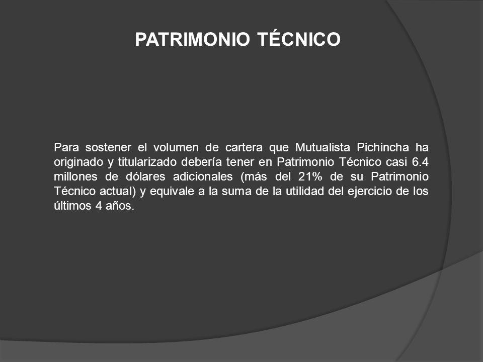 Para sostener el volumen de cartera que Mutualista Pichincha ha originado y titularizado debería tener en Patrimonio Técnico casi 6.4 millones de dóla
