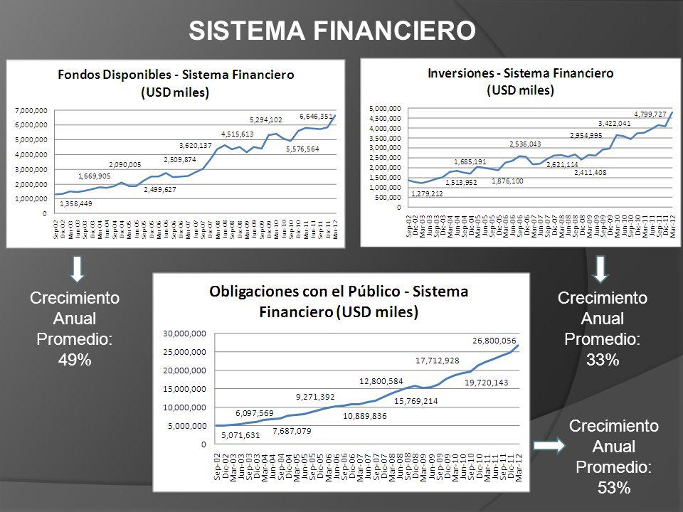 SISTEMA FINANCIERO Crecimiento Anual Promedio: 49% Crecimiento Anual Promedio: 33% Crecimiento Anual Promedio: 53%